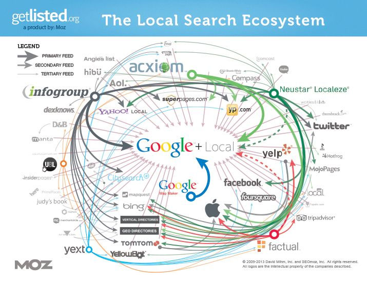 Local search engine optimizaton